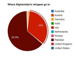Where Afghan refugees go to