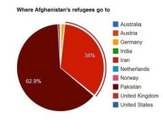 Where Afghan refugees go to