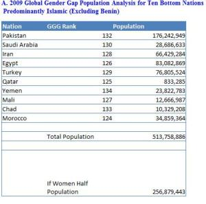 Global_Gender_Gap_index-table-a